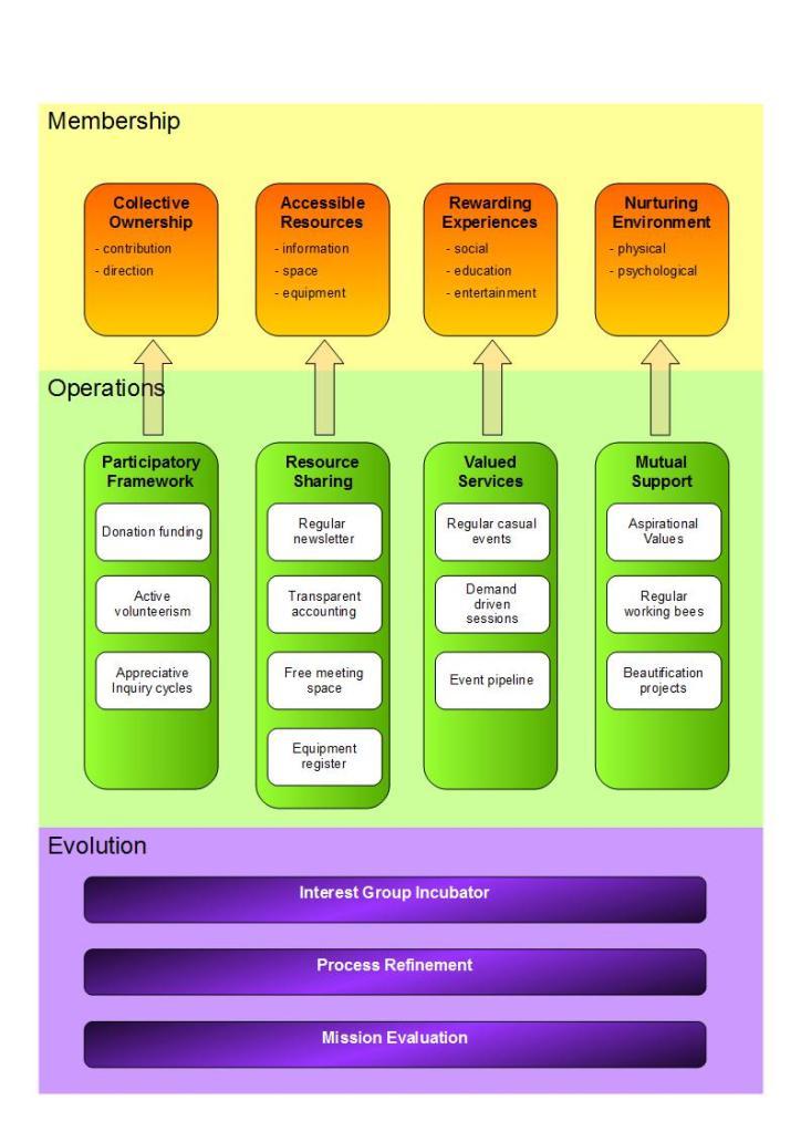 StrategyMap 1v0